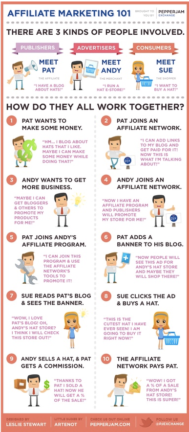 Easy Ways You Can Make Money On The Internet | See more about make money.