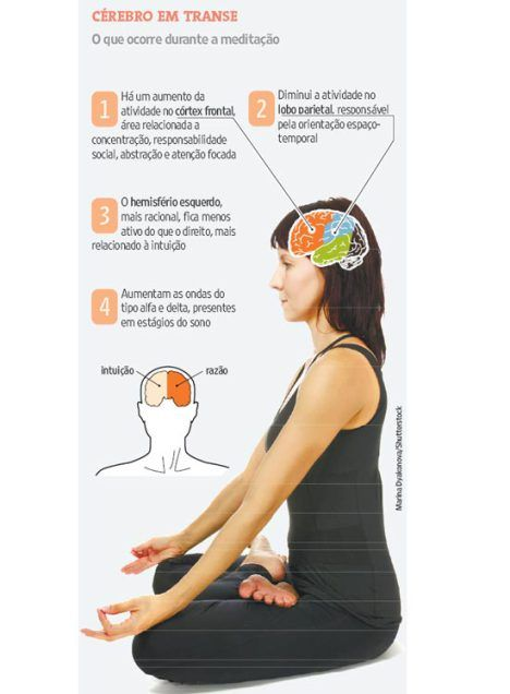 imagem meditaçao - Pesquisa Google