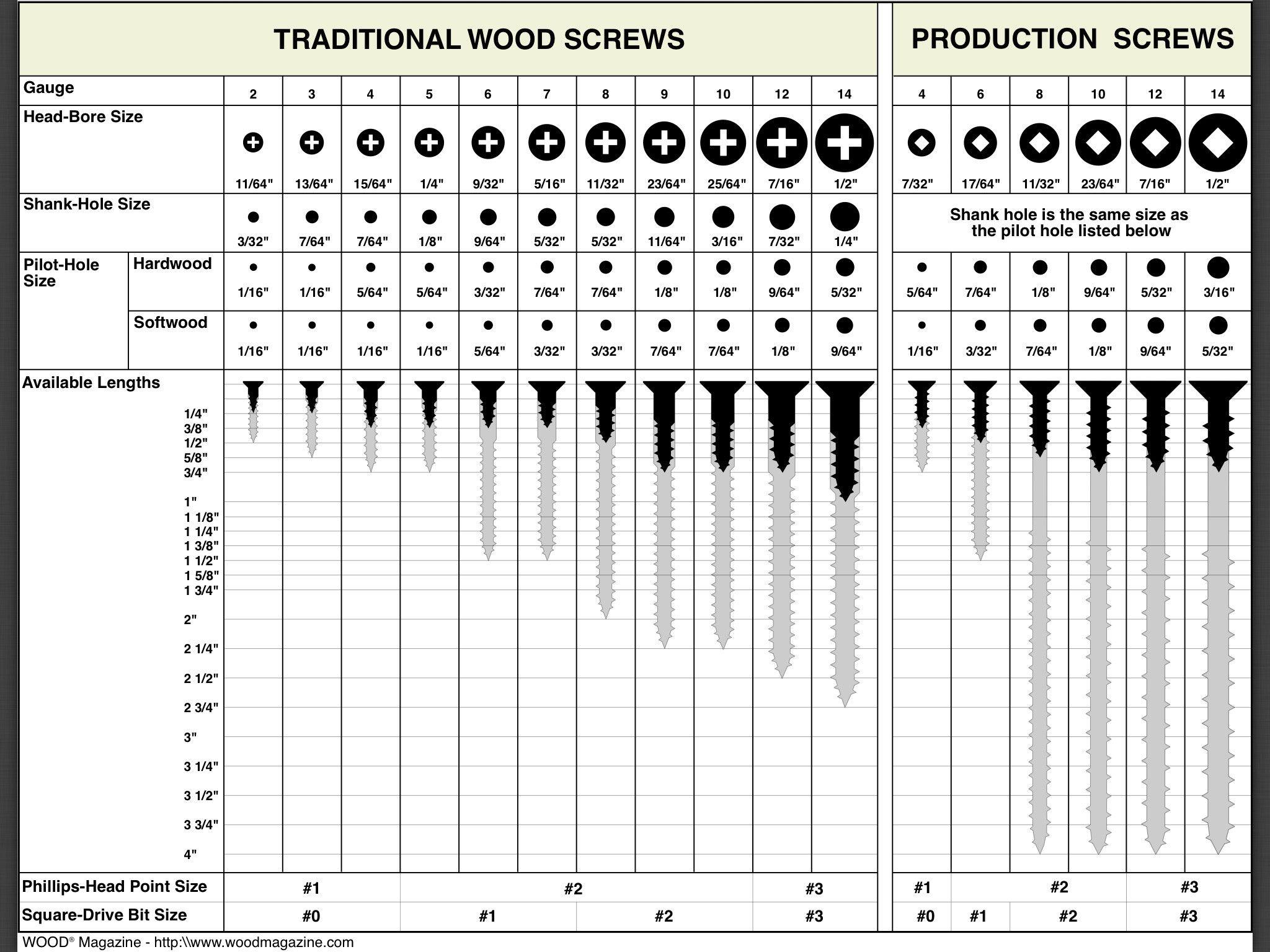 Wood magazines screw chart traditional wood production screws wood magazines screw chart traditional wood production screws imgur nvjuhfo Images