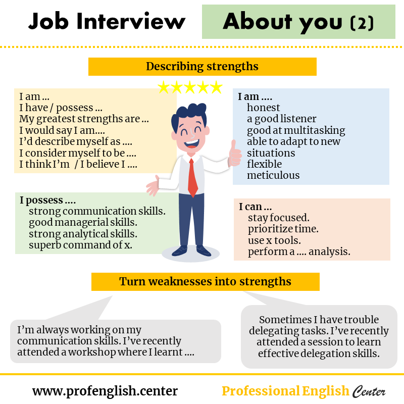 Job Interview In English Series Part 4 Job Interview Job Interview Answers Job Interview Tips