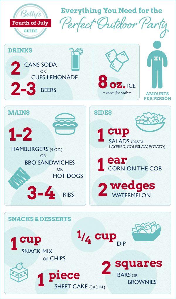 Photo of Infografik: Alles, was Sie für die perfekte Party im Freien brauchen
