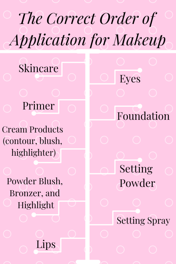 The Correct Order of Application for Flawless Makeup