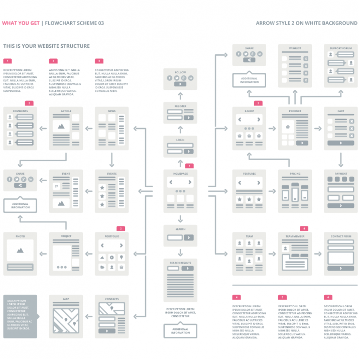 easythree website ux flowchart template ai version - Flowcharting Template