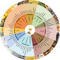 Agroscope - Aromarad für Whisky