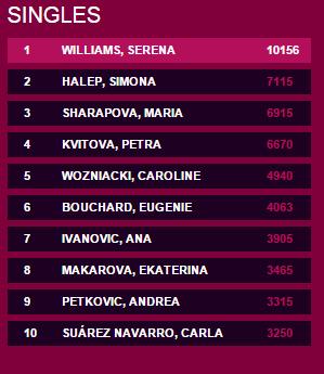 WTA confirmă constanța Simonei Halep. Este de 68 de săptămâni în Top 10 WTA și eclipsează nume grele