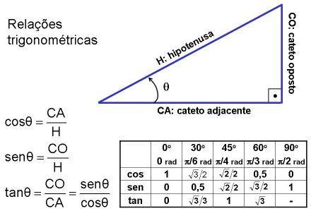 Matematiquês » Dicas Quentes » Trigonometria   Matemática avançada,  Formulas matemática, Ensino de matemática