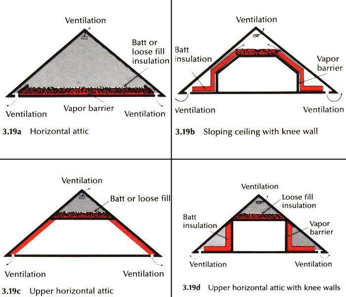 Best Proper Knee Wall Insulation 400 x 300