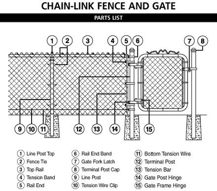 Install A Chain Link Fence Chain Link Fence Installation Chain Link Fence Parts Chain Link Fence Gate