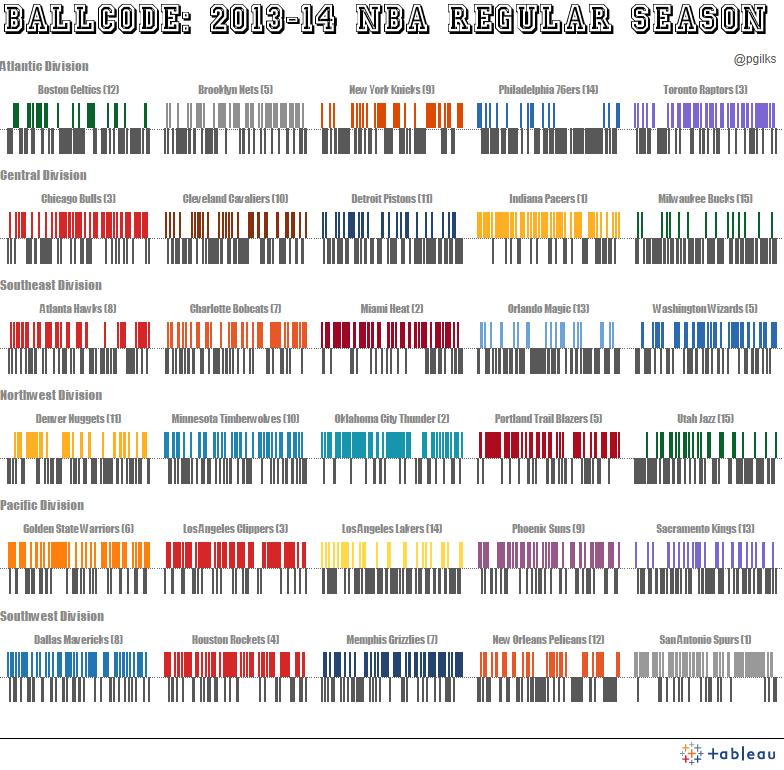 Ballcode 2013 14 Nba Season Tableau Public Nba Season Nba Seasons