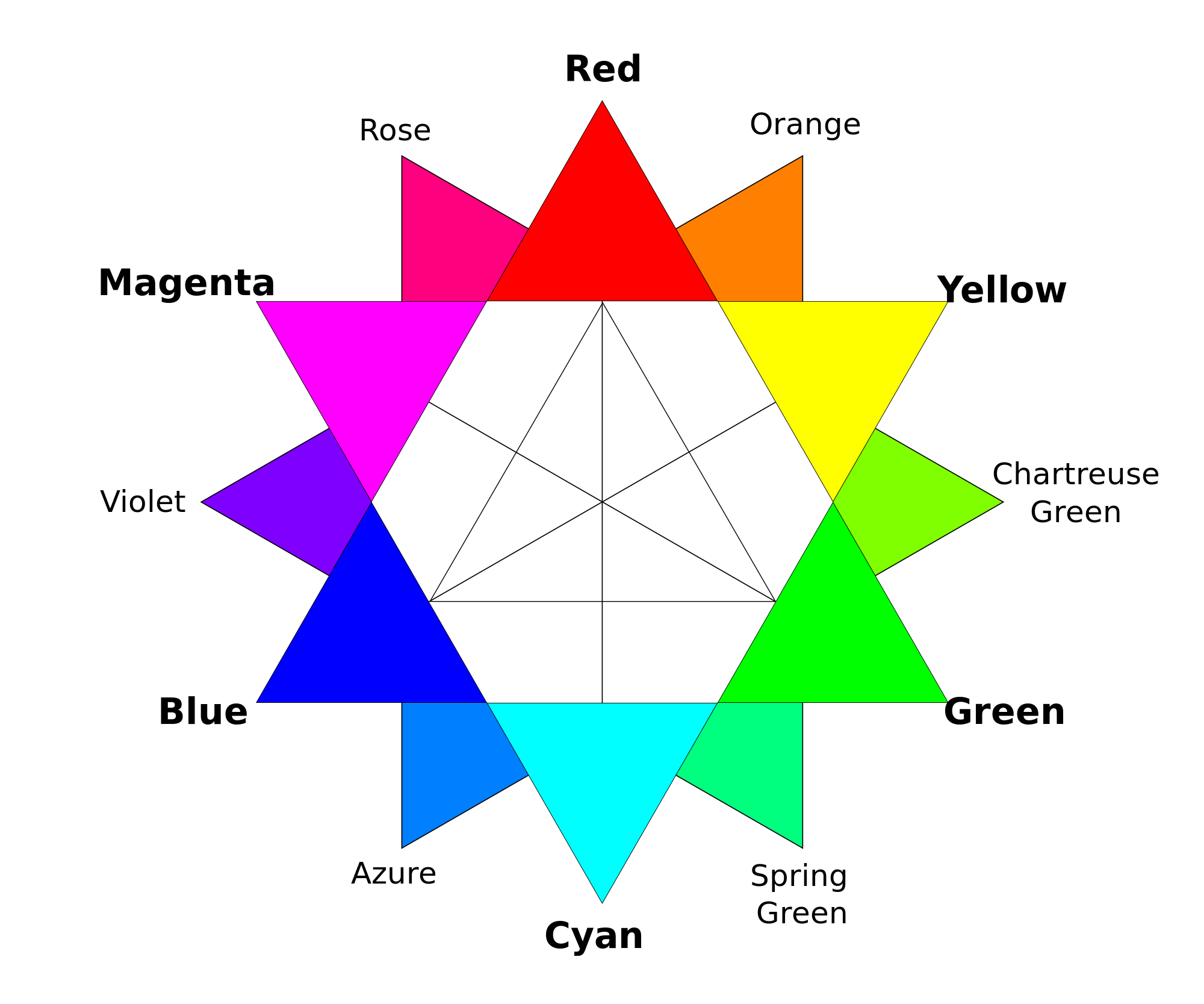 Color wheel chartreuse of the rgb color wheel colors pinterest rbg color wheel wikipediawikiproject colornormalized color coordinates wikipedia the free encyclopedia geenschuldenfo Gallery