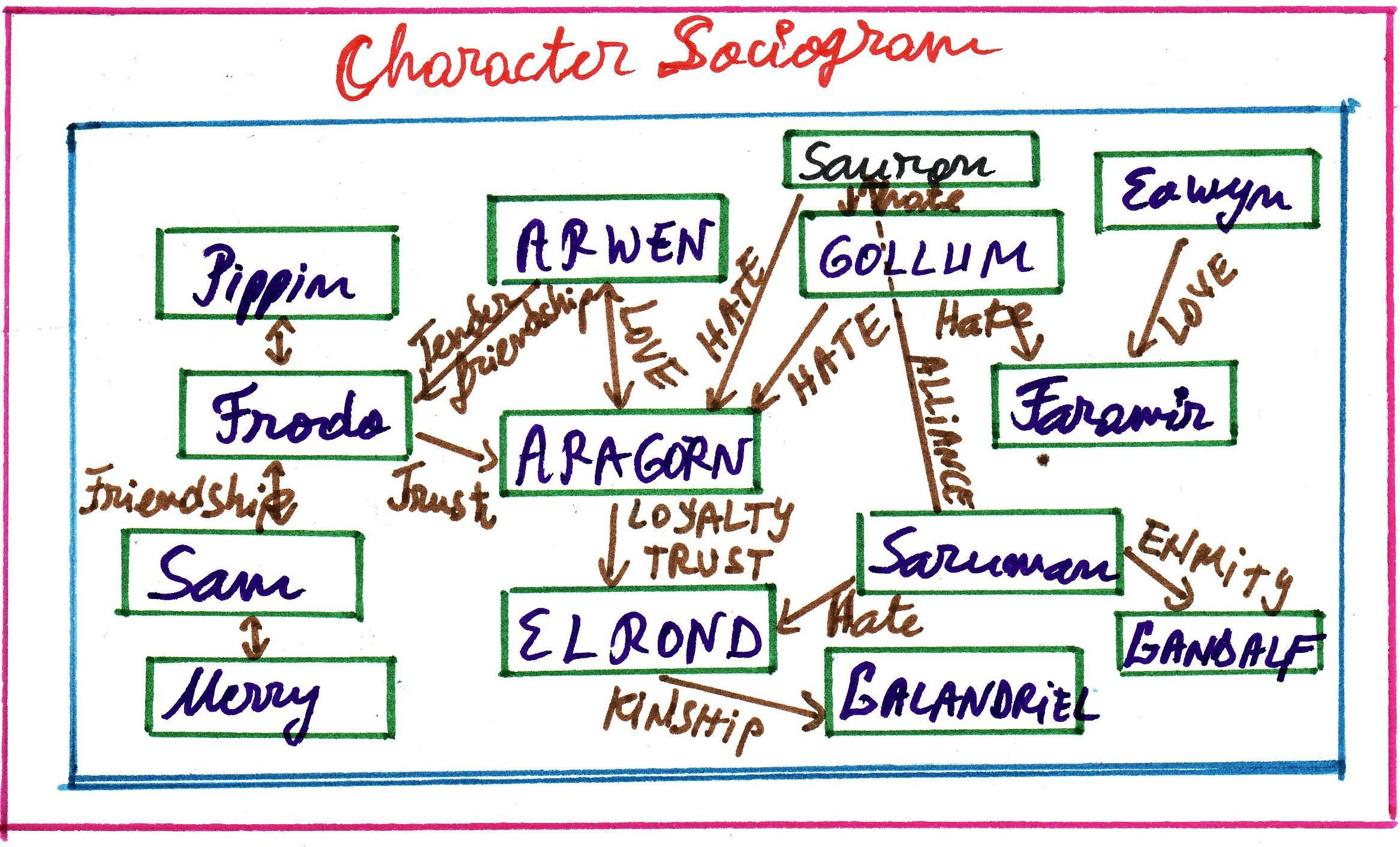 Sociogram Literary Example