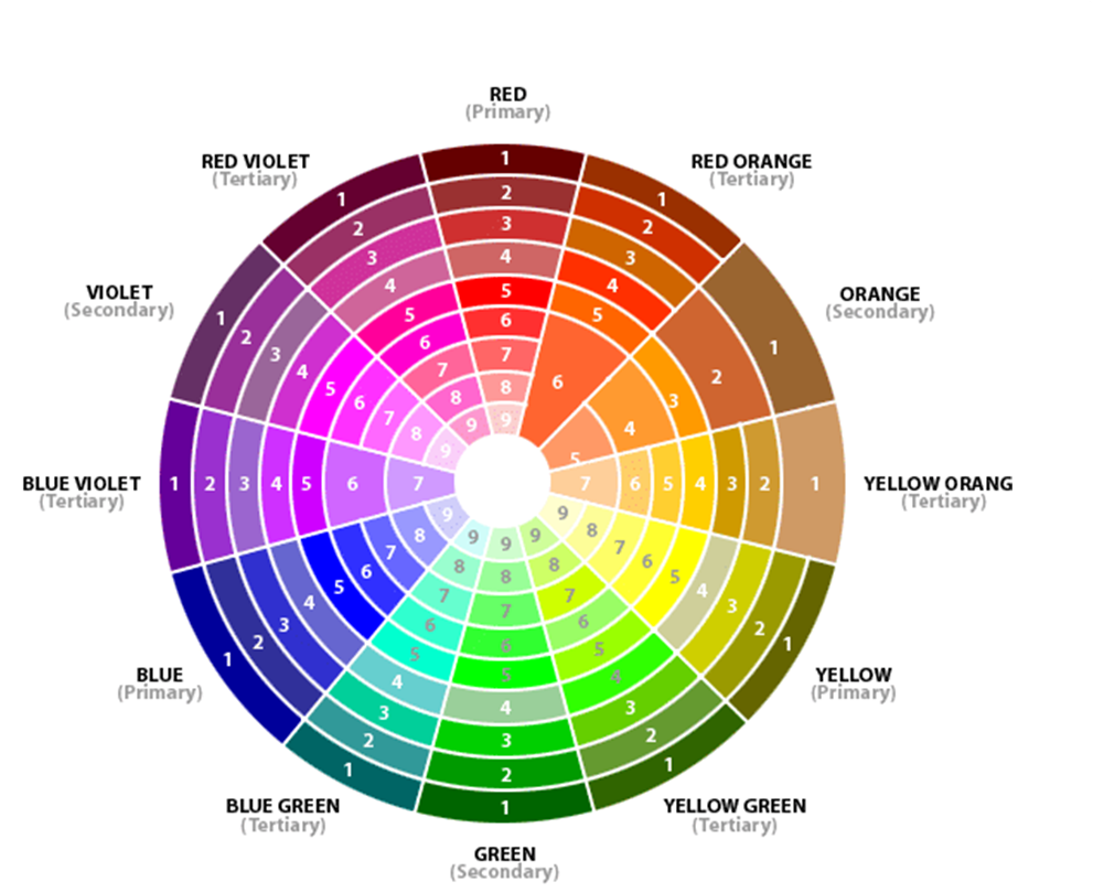 Color wheel complementary colors - Interior Design Diy The Color Wheel In Interior Design And Decor