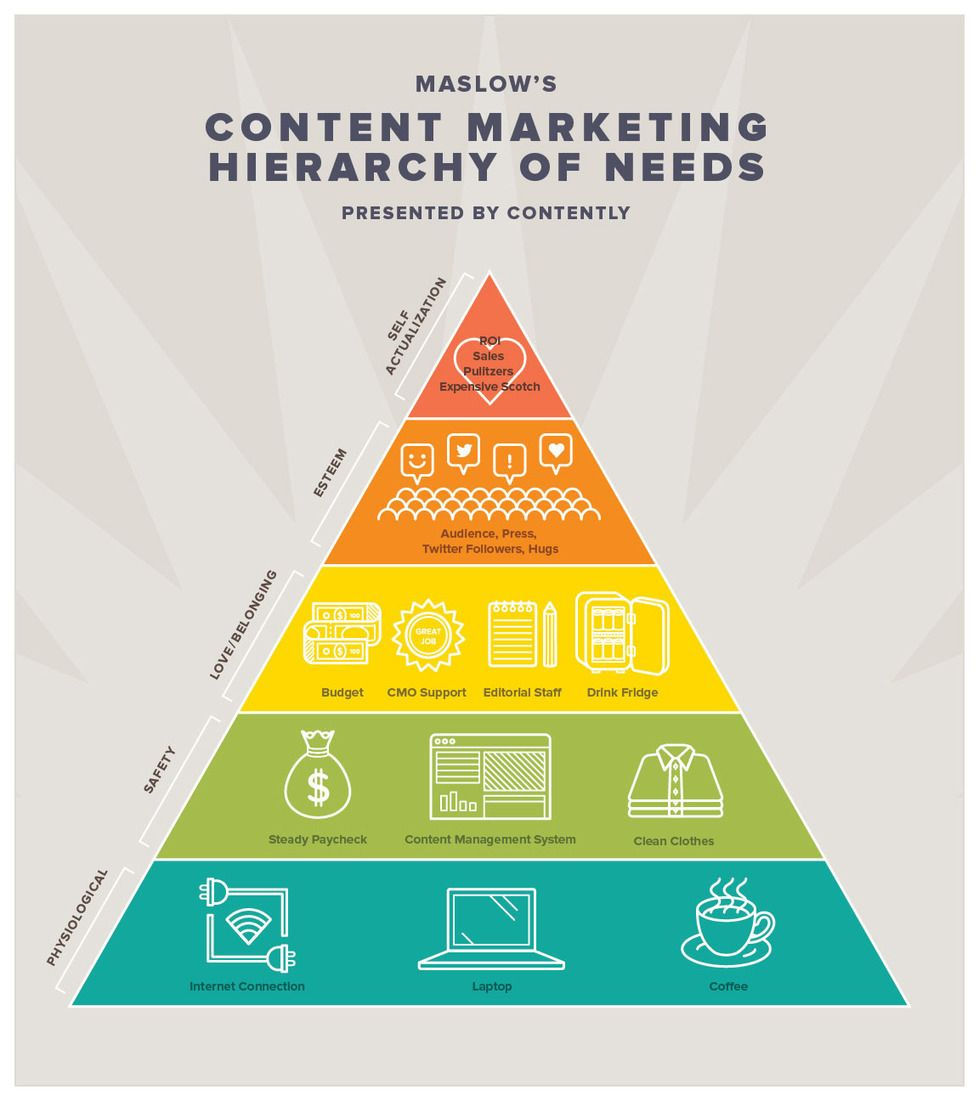 Interesting Infographics The Content Marketing Hierarchy Of Needs Surviving Social Chaos Infographic Marketing Content Marketing Maslow S Hierarchy Of Needs