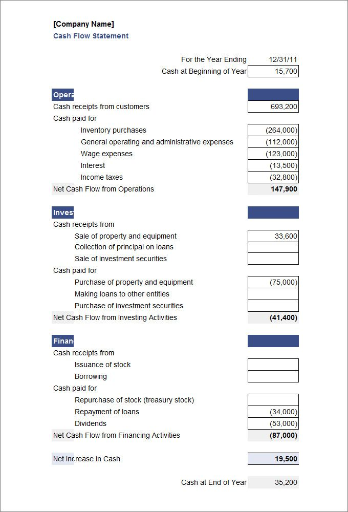 Free Cash Flow Statement  Cash Flow Budget Template  Cash Flow
