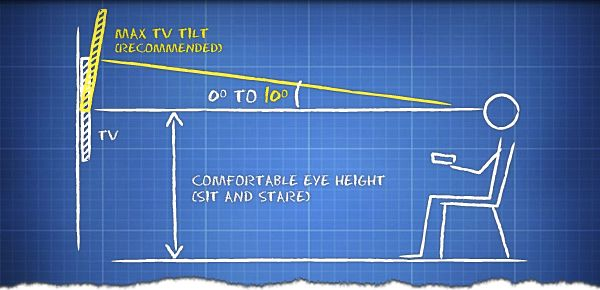 best height for tv on wall