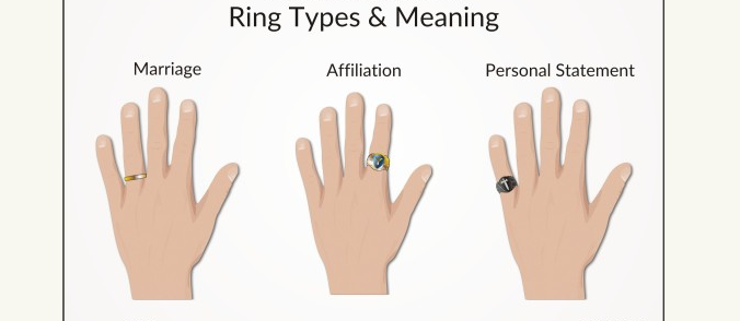 For A Man Especially Wearing A Ring Beyond The Wedding Band Is A Statement Be Aware Though Wearing In 2020 How To Wear Rings Ring Finger For Men Men Wearing Rings