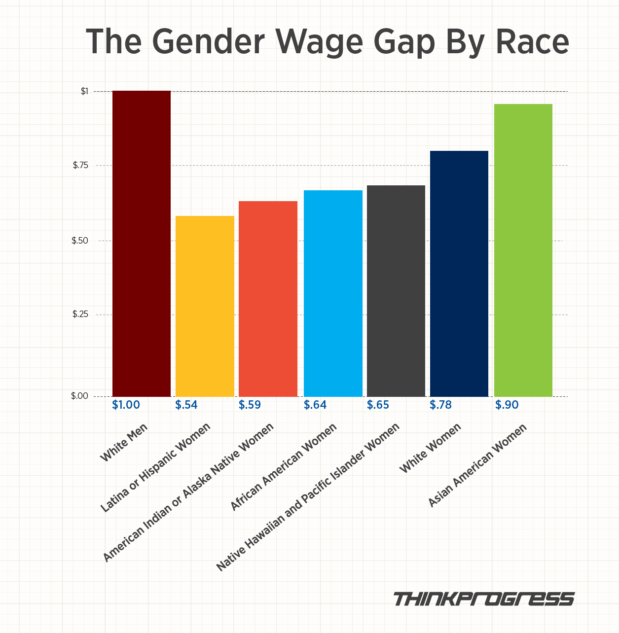 But The Wage Gap Varies Significantly By Race According To An Analysis From The Research Organization Aauw Gender Chart Wage Gap