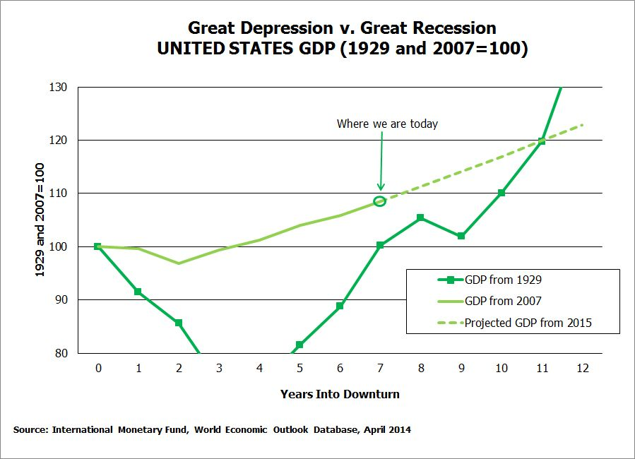 Great Depression V Great Recession United States Gdp  Social