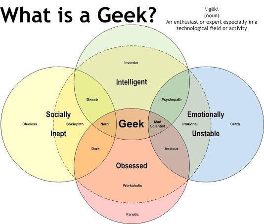 Geek Venn Diagram Akbaeenw