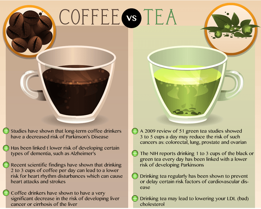 The benefits of coffee and tea. Which one do you prefer