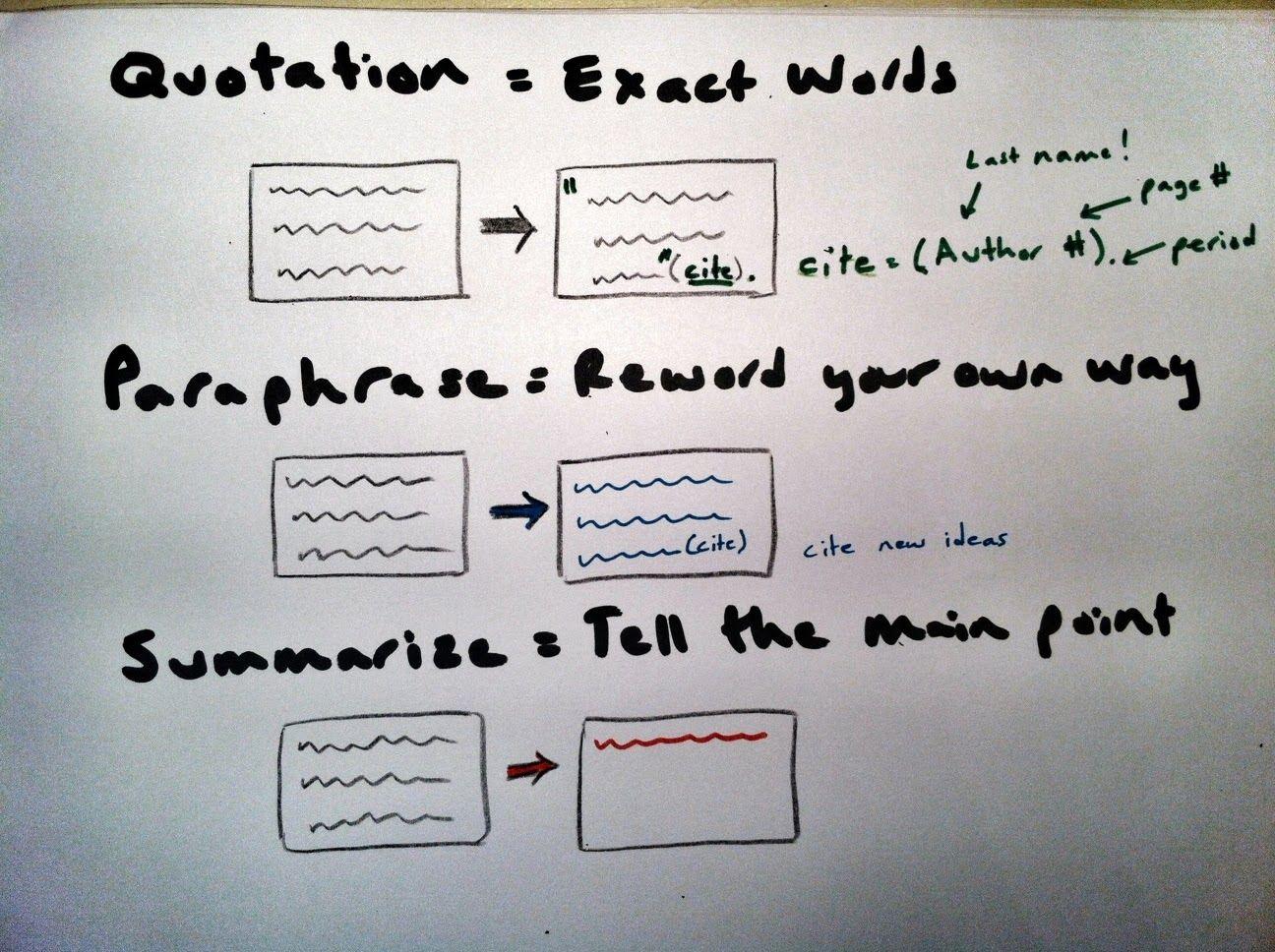 Try Curiosity Summarize Paraphrase Quote Teacher Project Teaching Writing Workshop Bio