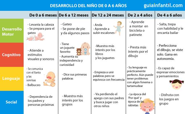 Tabla Del Desarrollo De Los Niños De 0 A 6 Años Desarrollo Del Niño Hitos Del Desarrollo Cuidados De Bebes