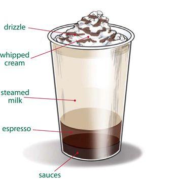 Starbucks Black  White Mocha