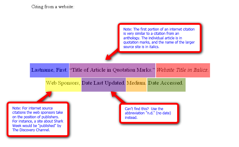 How To Cite A Quote From A Website Impressive Diagrams For #mla & Apa #citations Website Jillmott  Education