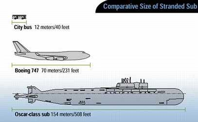 Submarine size | Mechanicals, Floaters and Birds | Pinterest ...