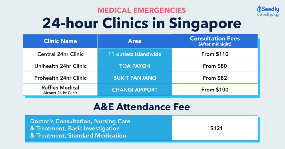 Rates And Surcharges Of Medical Emergencies List Of 24 Hour