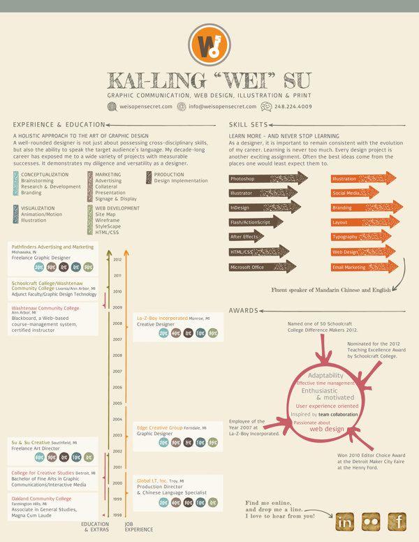 My Resume By Kai Ling Wei Su Via Behance Infographic Resume Visual Resume Graphic Resume