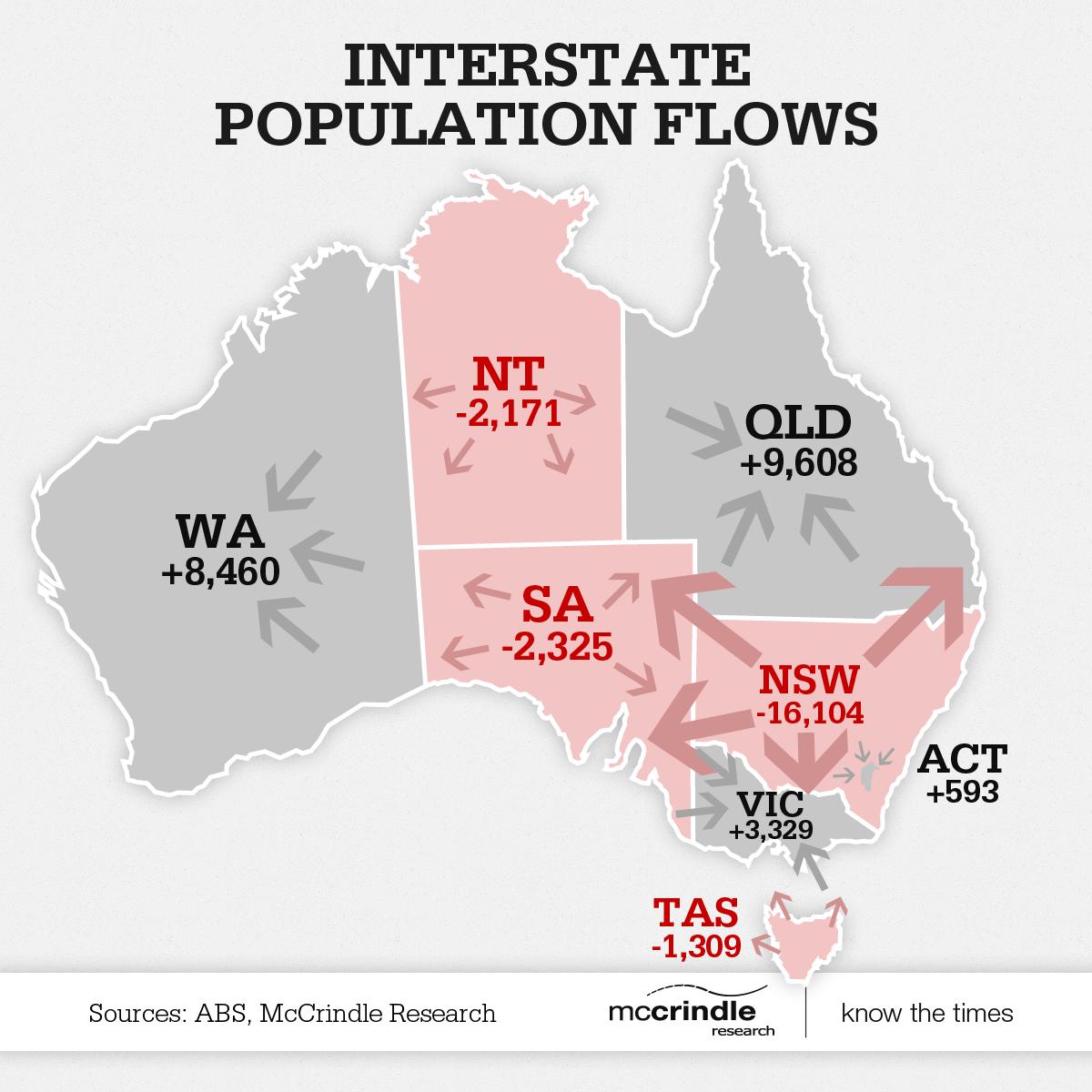 Interstate population flows infographic – Population Map of Australia