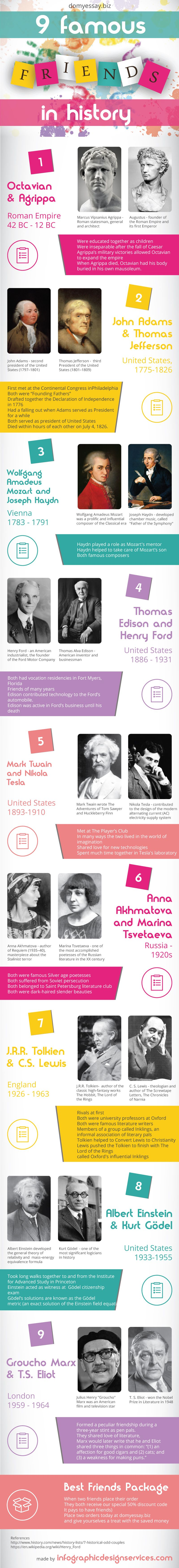 Most Famous Real-life Friendships in History