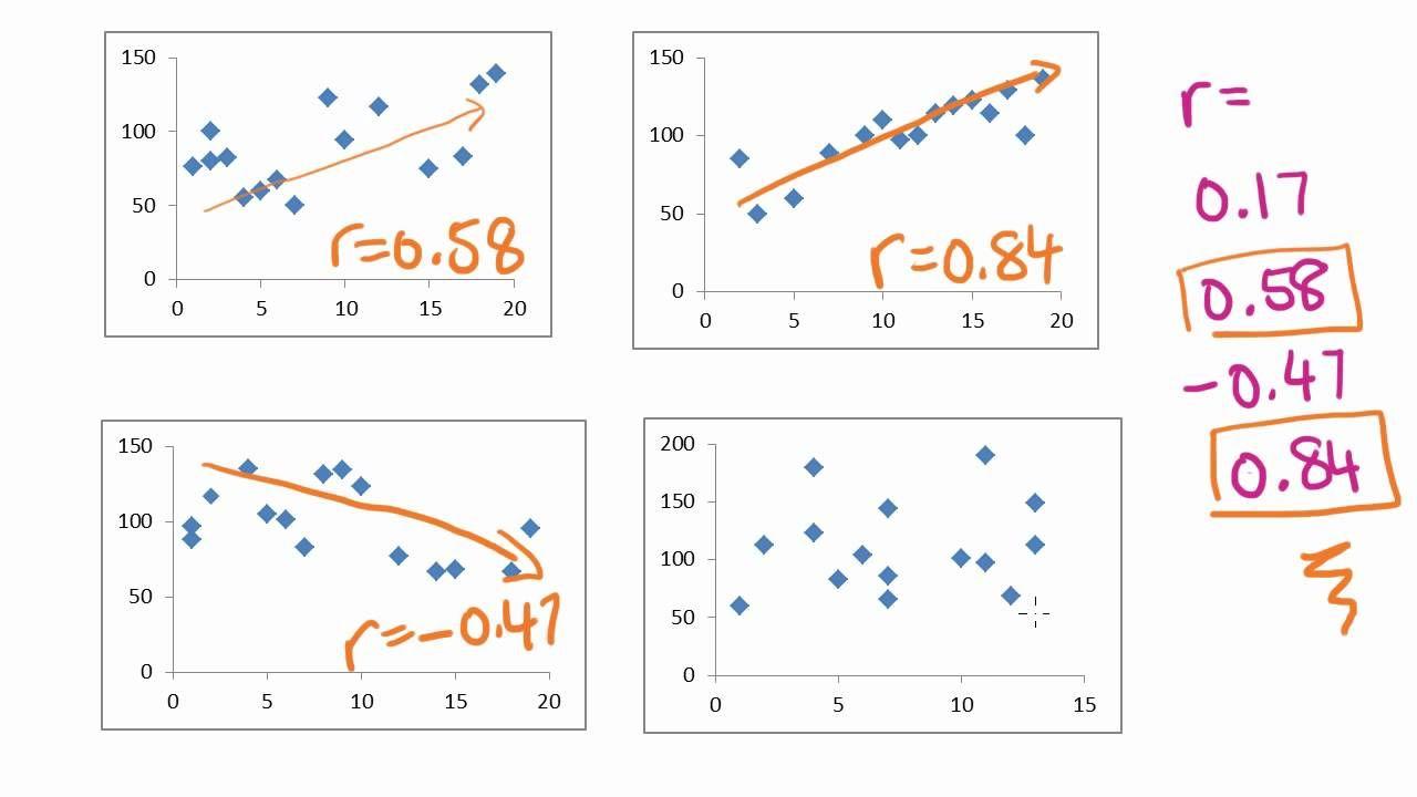 Maths Tutorial: Pearson's correlation coefficient (statistics