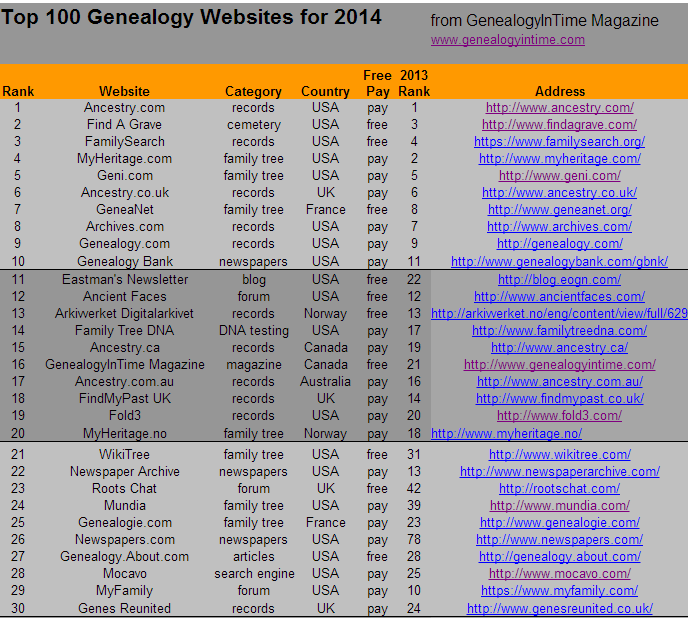 2014 Top 100 Genealogy Websites From Genealogyintime Magazine