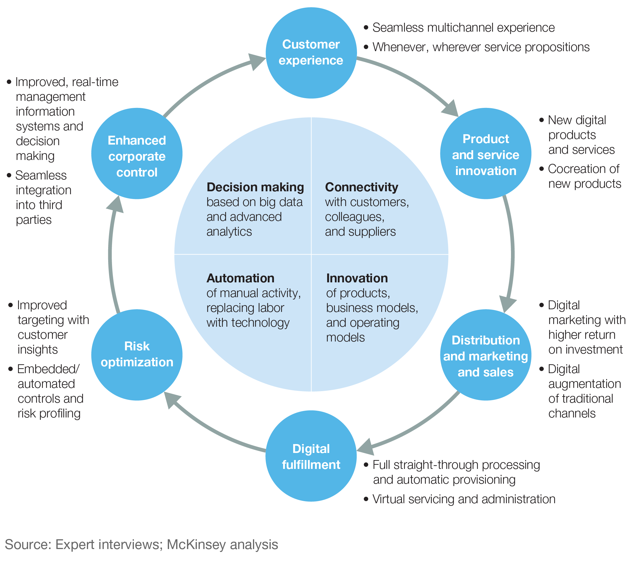 Finding Your Digital Sweet Spot  Mckinsey  Company  Consulting