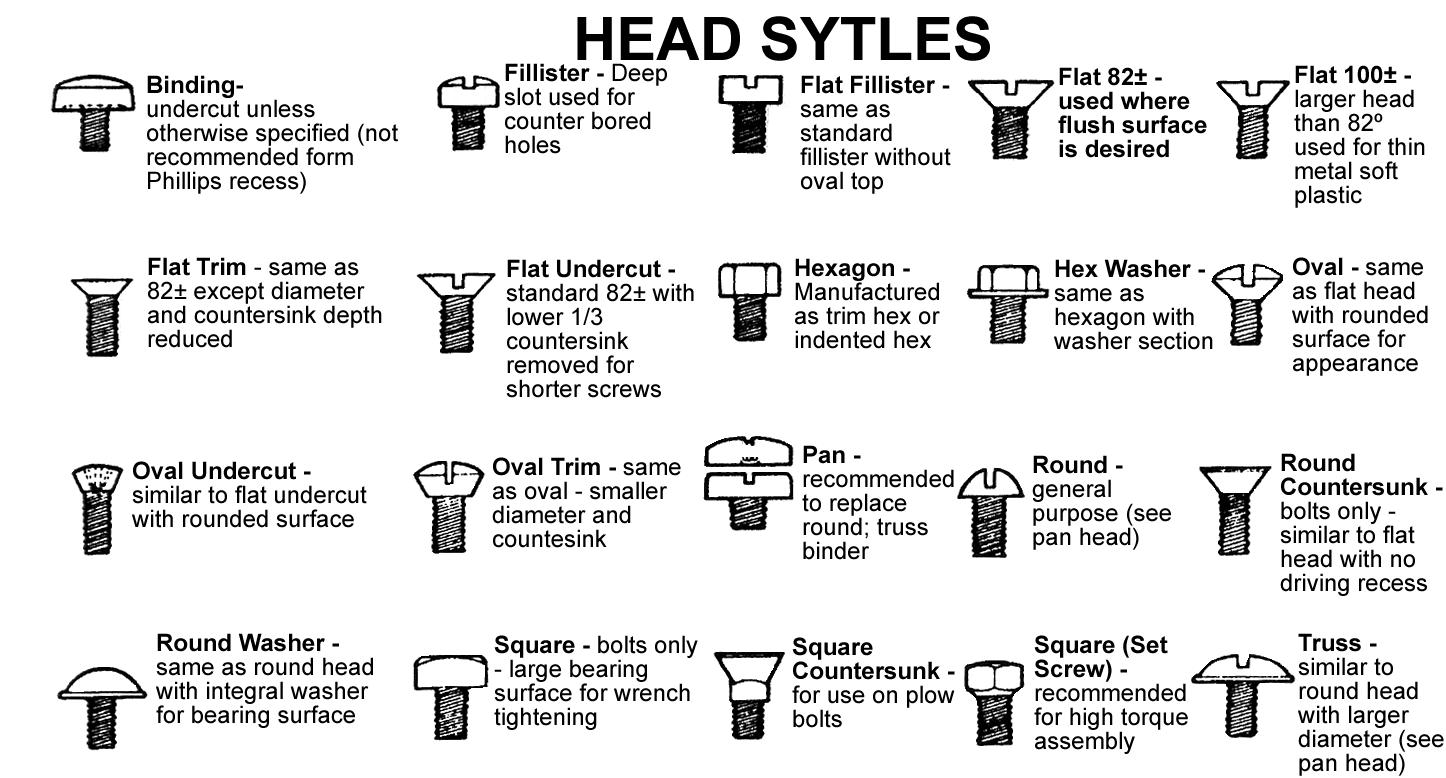 Bolt Head Types