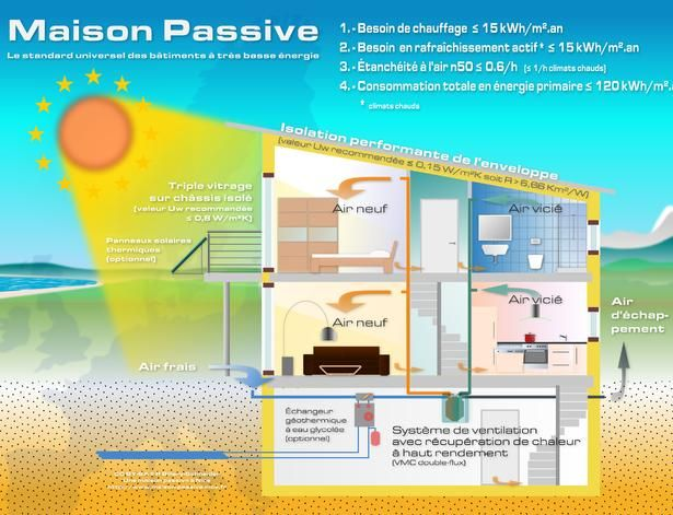 Passive house what it is and how it works Passive house and House