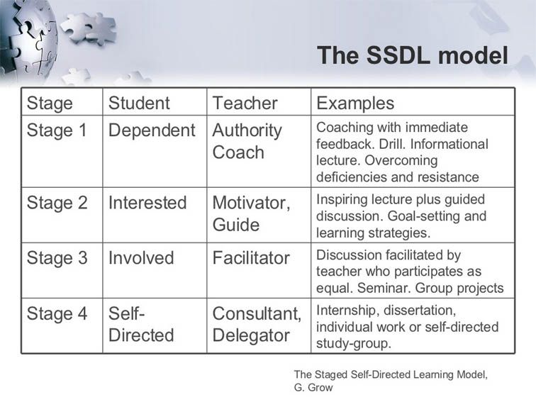 the four stages of the selfdirected learning model