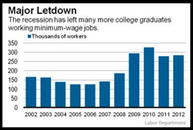 The number of college graduates who work minimum-wage jobs has skyrocketed since the recession began.
