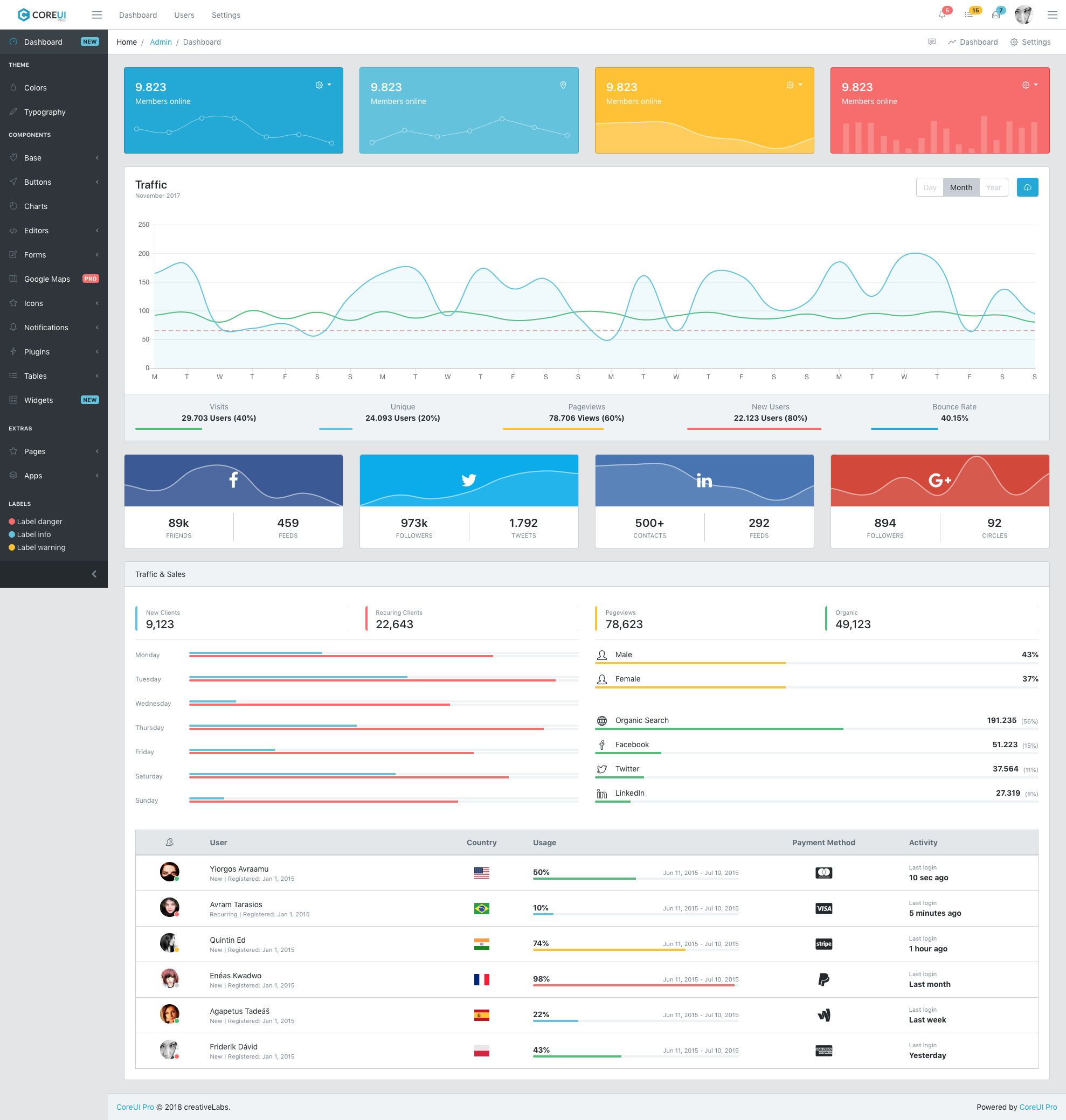 CoreUI Free responsive HTML5 Bootstrap Dashboard template