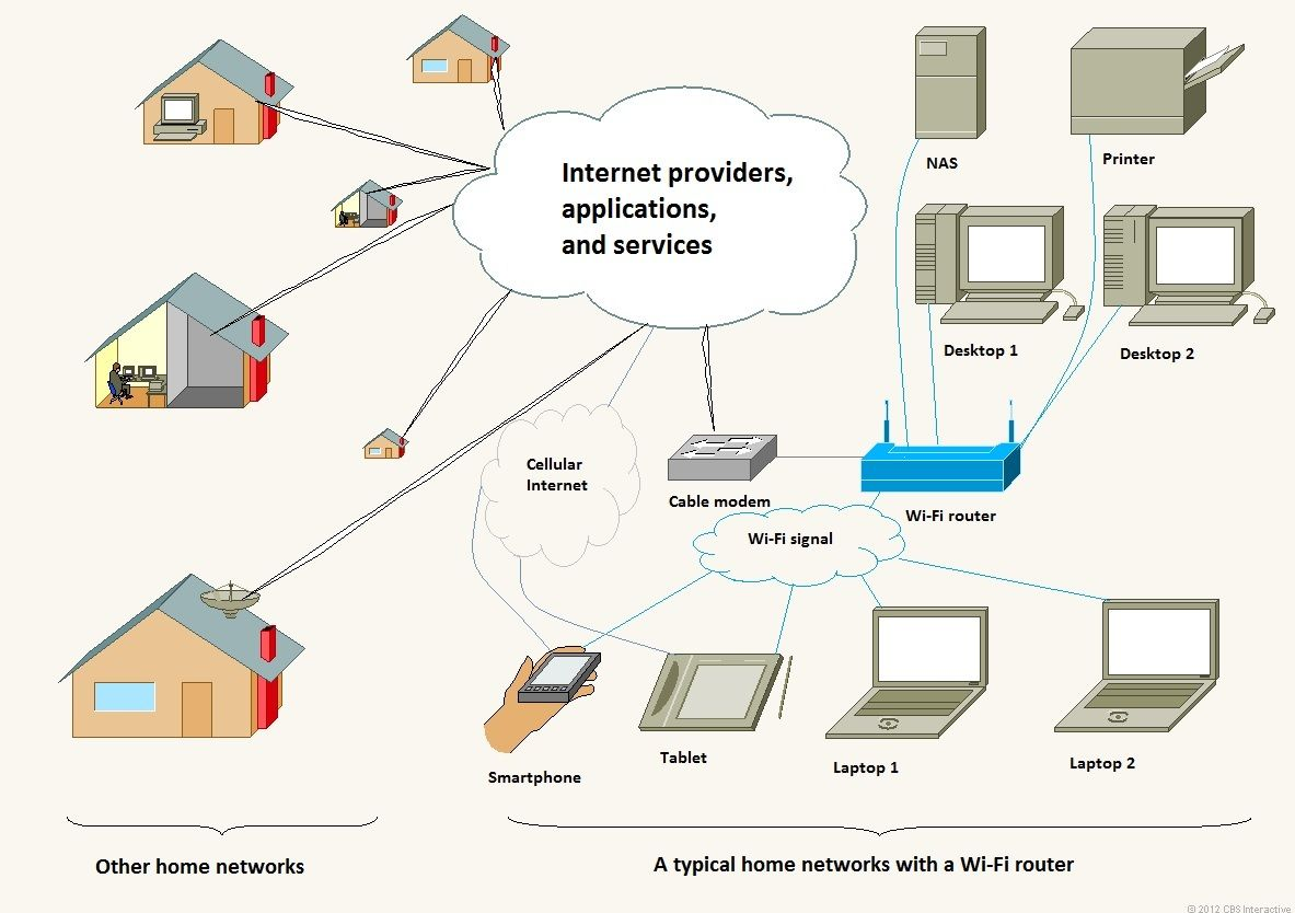 Home Network Design Home Wireless Network Design Home Network – Wired Home Network Diagram
