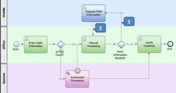 Mobile Business Process Management Business Process Management Hybrid Cloud Mobile Business