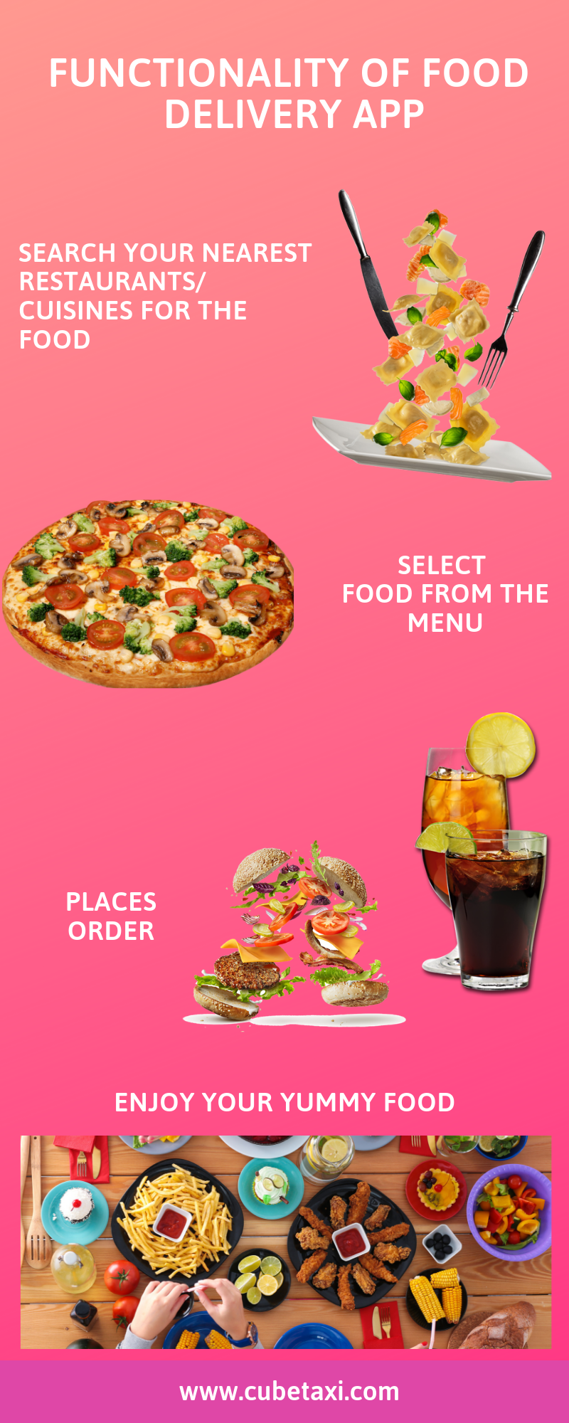 Check the functionality of food delivery app with this