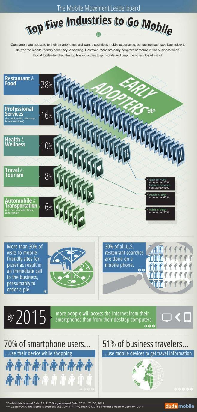 Los 5 sectores donde la movilidad está más desarrollada #infografia#infographic