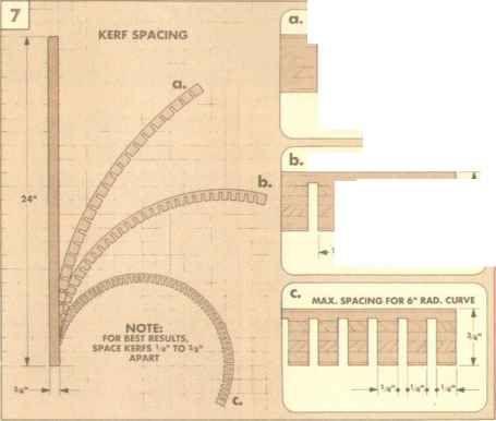 Kerf Bending Formula Trim Molding Future Architect Wicky