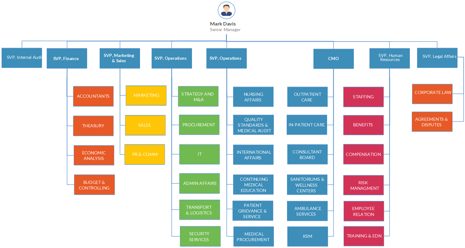 This Organizational Chart Refers To Levels Of Management