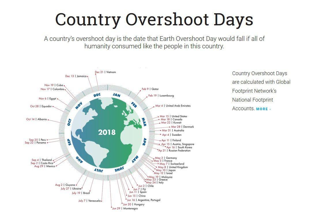 Unhappy Earth Overshoot Day 2018   Earth overshoot day, Overshoot ...