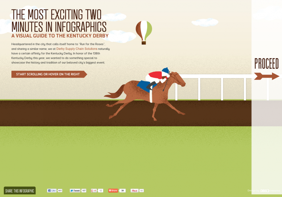 A Visual Guide to the #KentuckyDerby (#ANIMATED infographics)