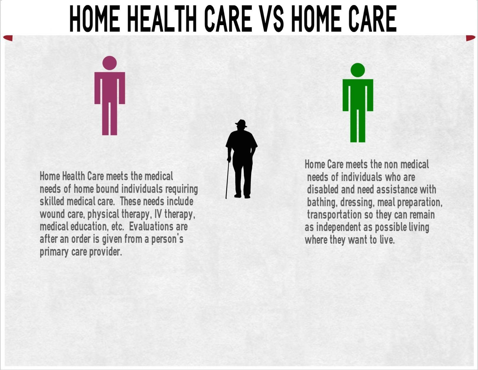 Difference between home health care and private duty home